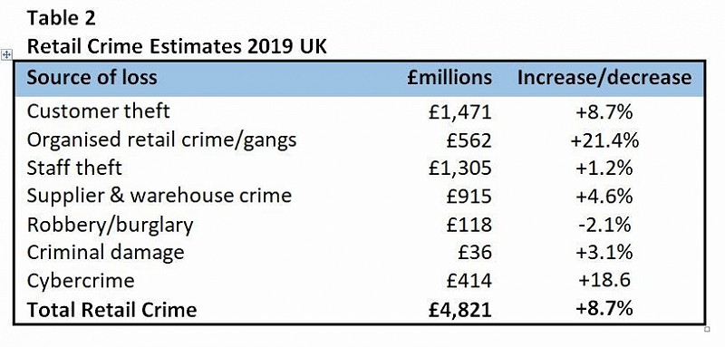 What Is The Cost Of Retail Crime In The Uk The Centre For Retail Research